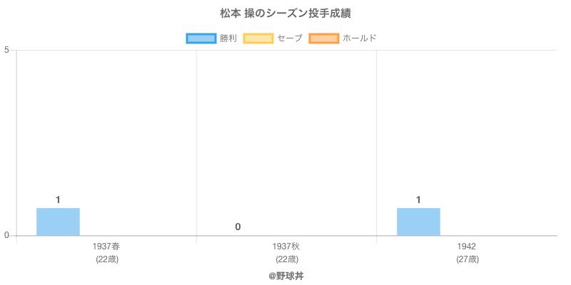 #松本 操のシーズン投手成績