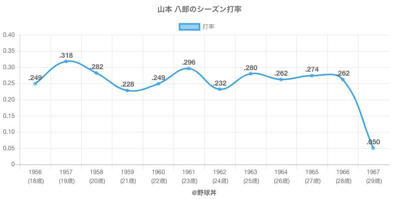 山本 八郎のシーズン打率