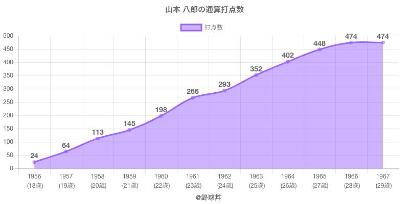 #山本 八郎の通算打点数
