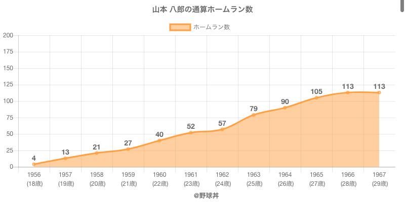 #山本 八郎の通算ホームラン数