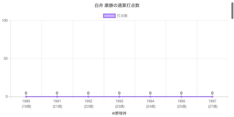 #白井 康勝の通算打点数
