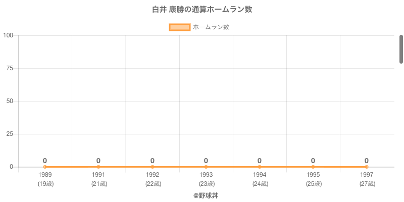 #白井 康勝の通算ホームラン数