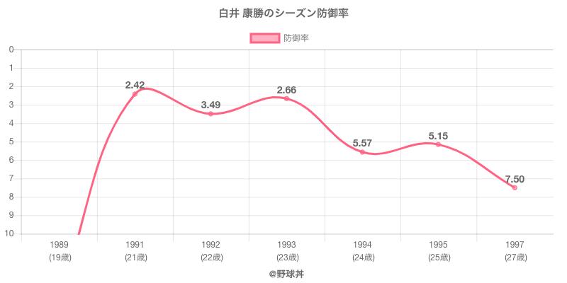 白井 康勝のシーズン防御率