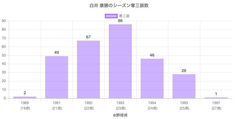 #白井 康勝のシーズン奪三振数