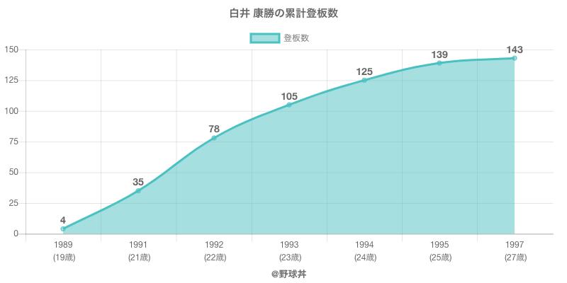 #白井 康勝の累計登板数