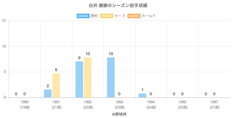 #白井 康勝のシーズン投手成績