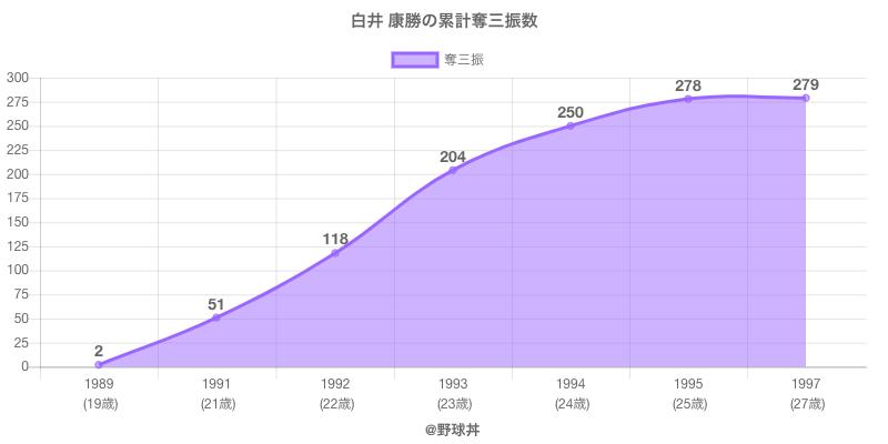 #白井 康勝の累計奪三振数