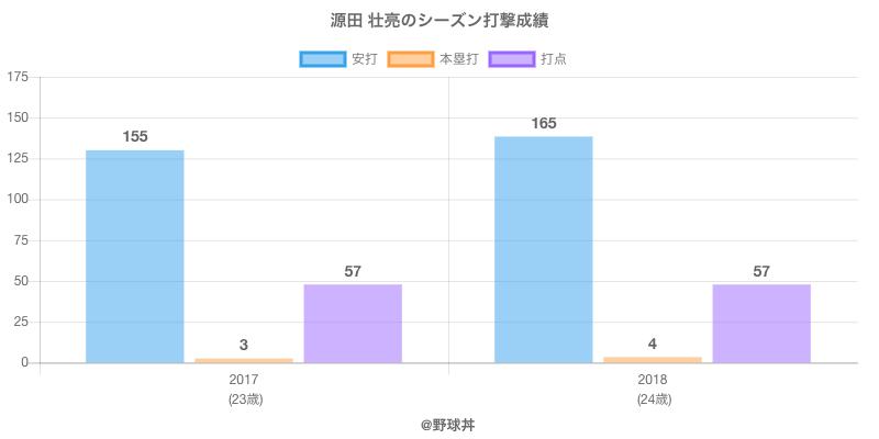 #源田 壮亮のシーズン打撃成績