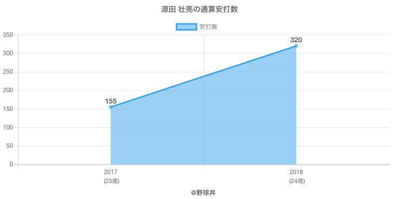 #源田 壮亮の通算安打数