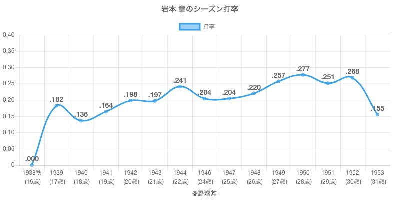 岩本 章のシーズン打率