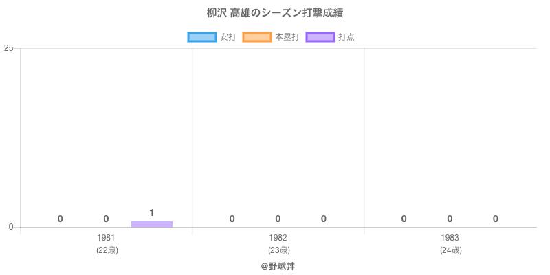 #柳沢 高雄のシーズン打撃成績