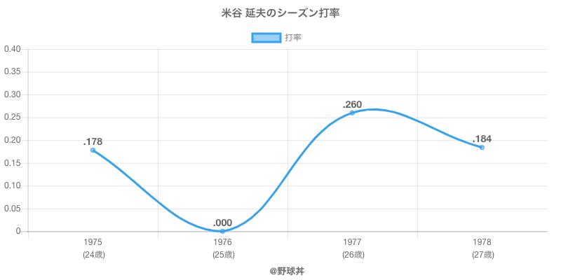 米谷 延夫のシーズン打率