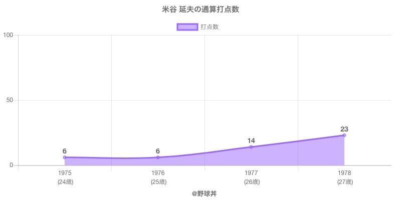 #米谷 延夫の通算打点数
