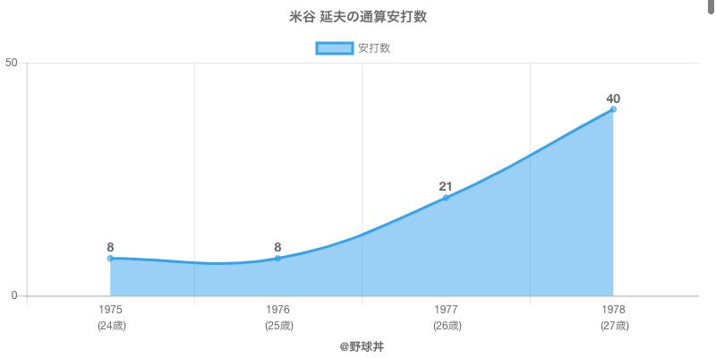 #米谷 延夫の通算安打数