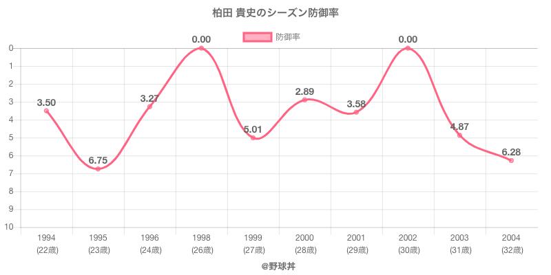 柏田 貴史のシーズン防御率