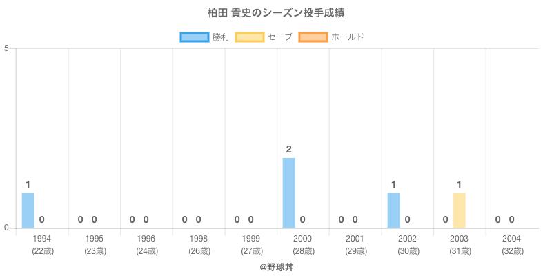 #柏田 貴史のシーズン投手成績