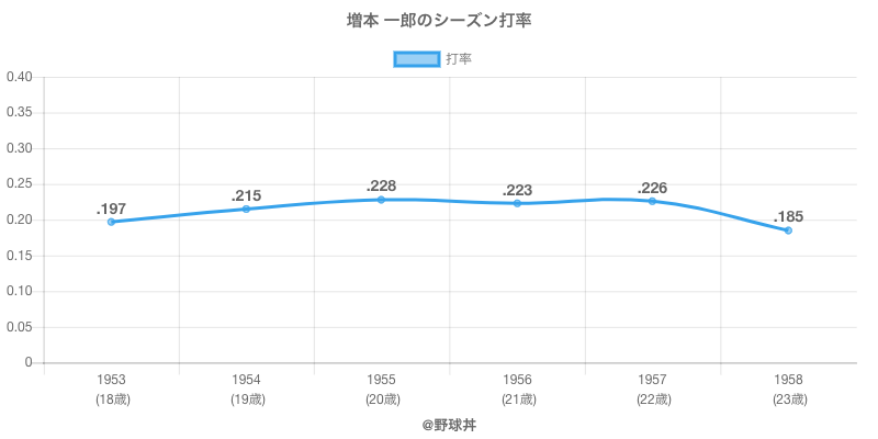 増本 一郎のシーズン打率