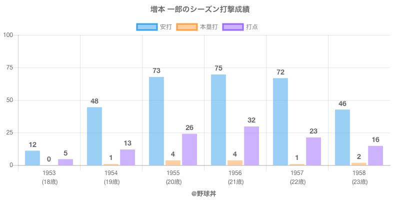 #増本 一郎のシーズン打撃成績