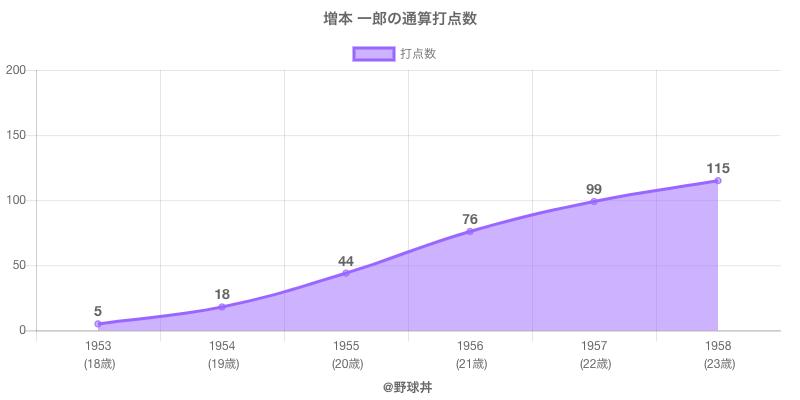 #増本 一郎の通算打点数