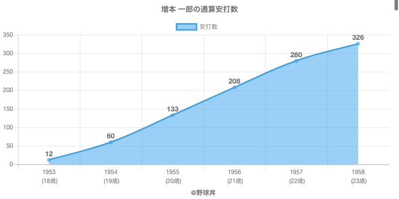 #増本 一郎の通算安打数