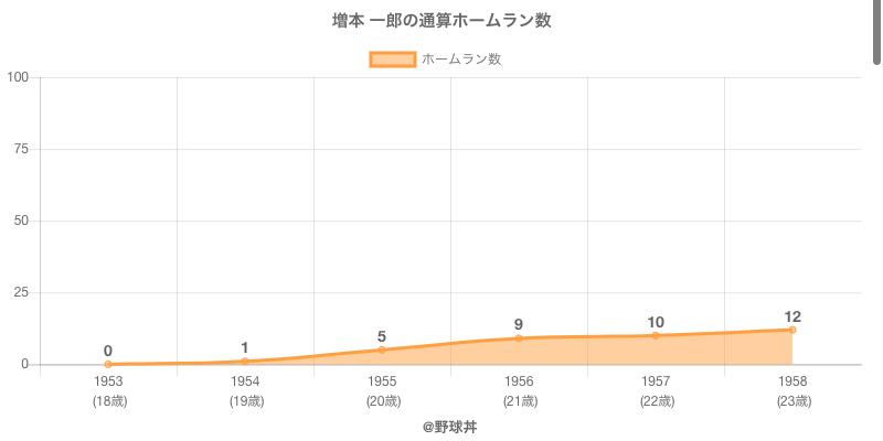 #増本 一郎の通算ホームラン数