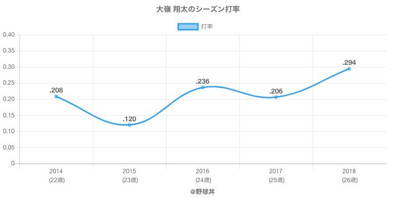 大嶺 翔太のシーズン打率
