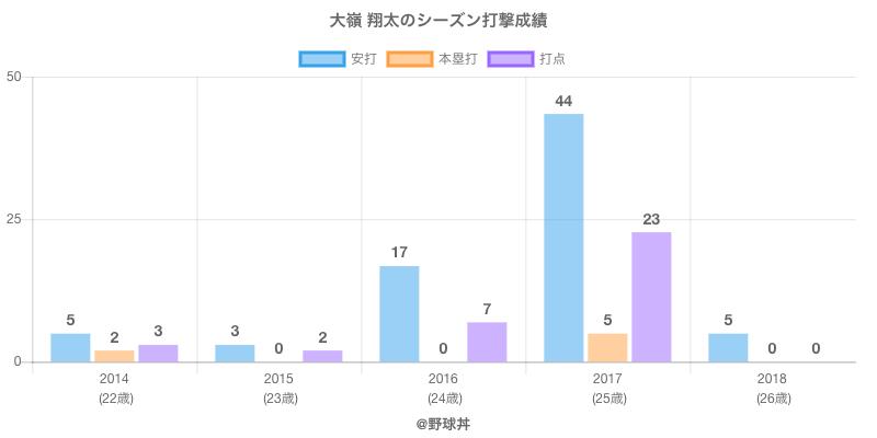 #大嶺 翔太のシーズン打撃成績