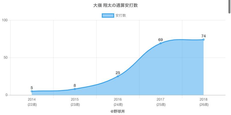 #大嶺 翔太の通算安打数