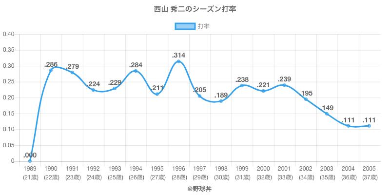 西山 秀二のシーズン打率