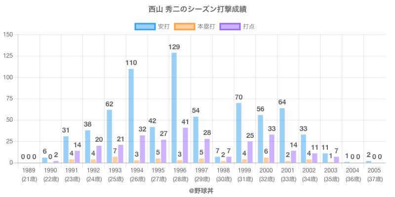 #西山 秀二のシーズン打撃成績
