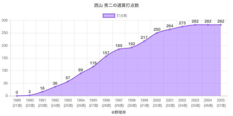 #西山 秀二の通算打点数
