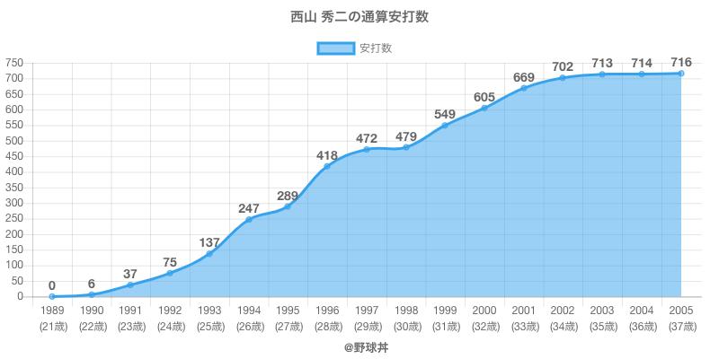 #西山 秀二の通算安打数