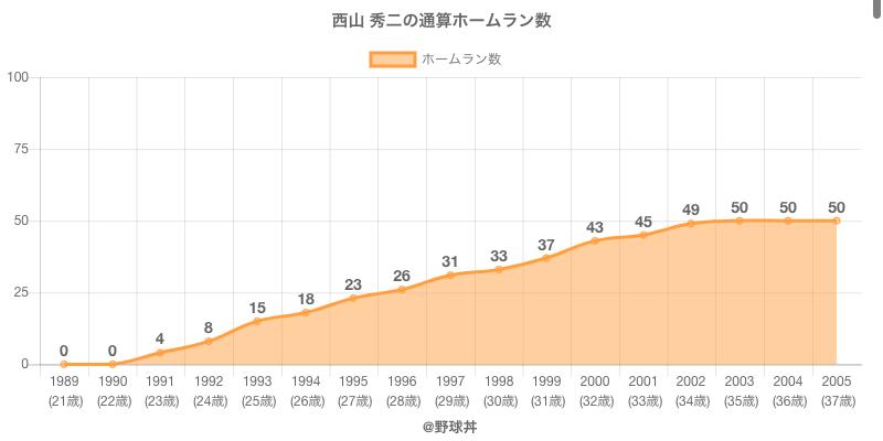 #西山 秀二の通算ホームラン数