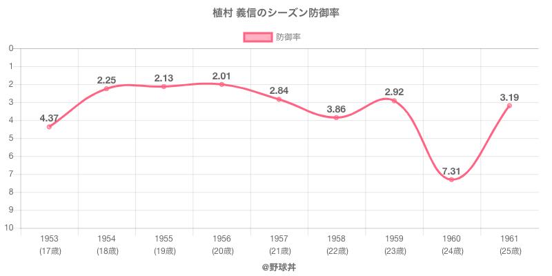 植村 義信のシーズン防御率