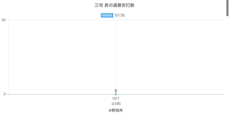 #三宅 昇の通算安打数