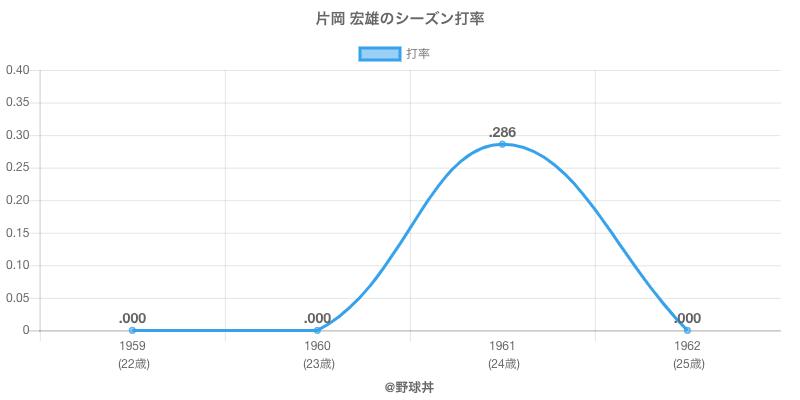 片岡 宏雄のシーズン打率