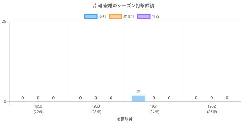 #片岡 宏雄のシーズン打撃成績