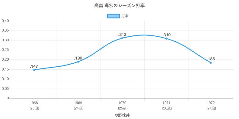 高畠 導宏のシーズン打率