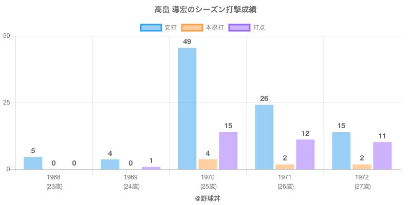 #高畠 導宏のシーズン打撃成績