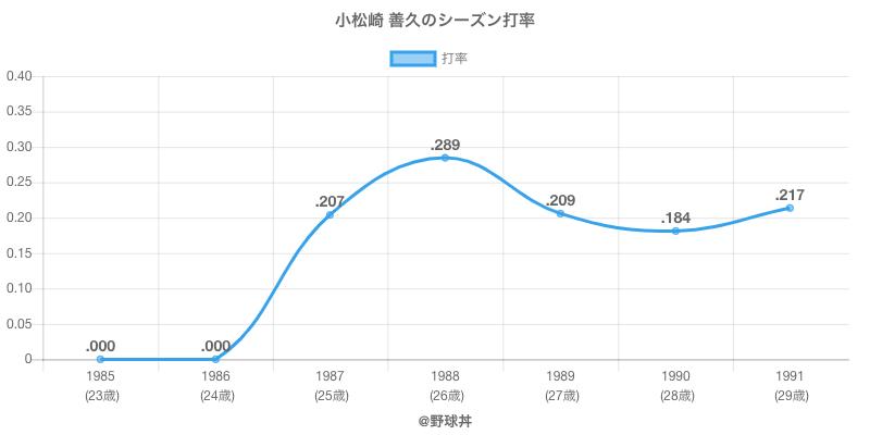 小松崎 善久のシーズン打率