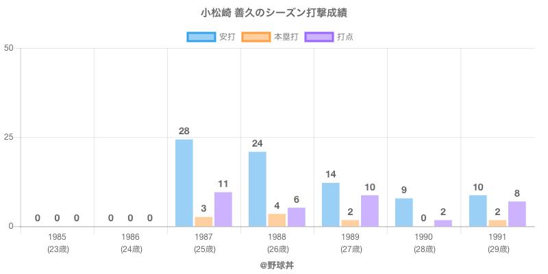 #小松崎 善久のシーズン打撃成績