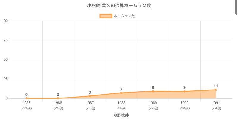 #小松崎 善久の通算ホームラン数