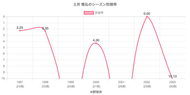 土井 雅弘のシーズン防御率