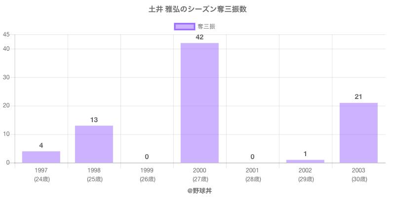 #土井 雅弘のシーズン奪三振数