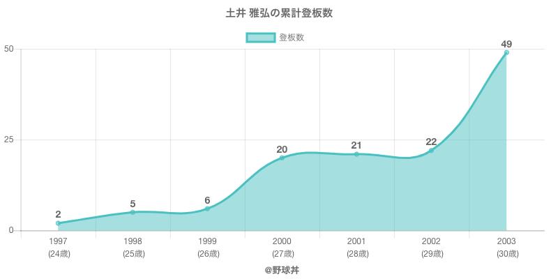 #土井 雅弘の累計登板数