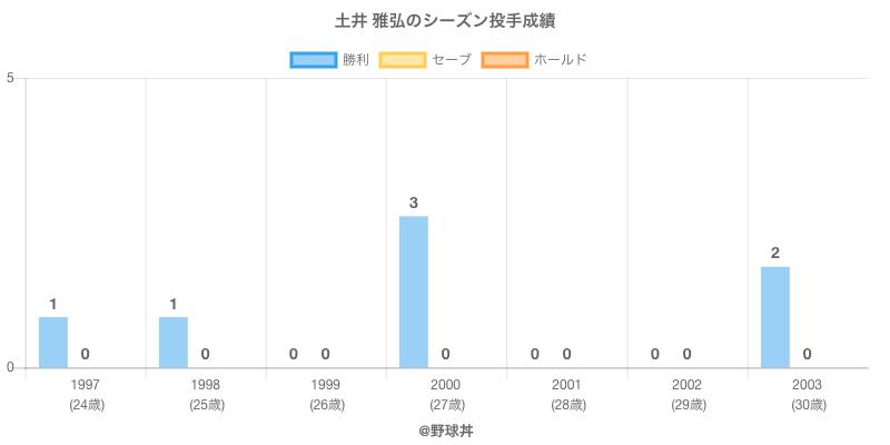 #土井 雅弘のシーズン投手成績