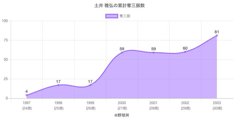 #土井 雅弘の累計奪三振数