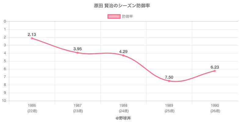原田 賢治のシーズン防御率