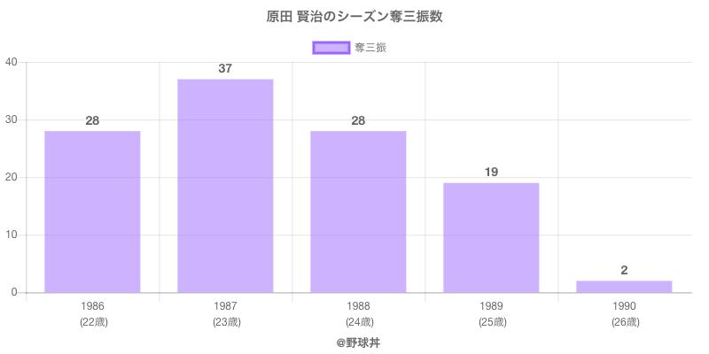 #原田 賢治のシーズン奪三振数