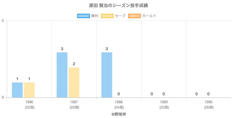 #原田 賢治のシーズン投手成績